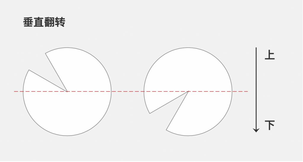 【Axure9基础教程】元件操作之形状水平翻转、垂直翻转